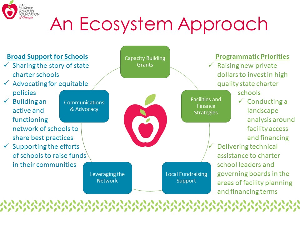 FY19 Ecosystem Approach